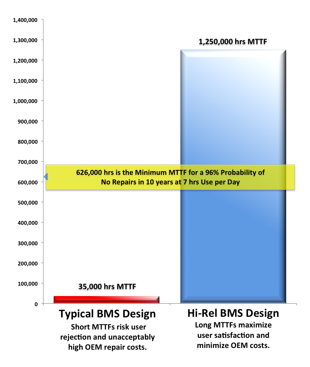Conventional vs Hi Rel BMS Performance2