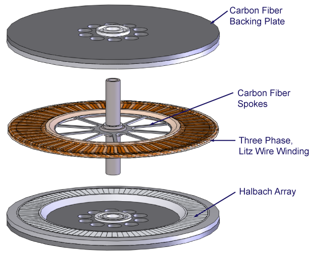 Exploded View of High Power Density Dual Halbach Array Electric Motor