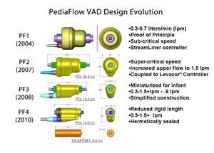 PediaFlow VAD Design Evolution