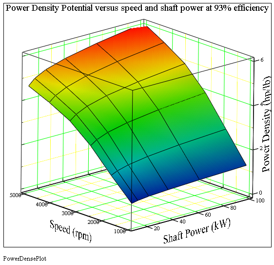Motor Power-Density Vs. Shaft Speed and Shaft Power