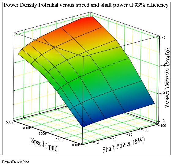 Motor Power-Density Vs. Shaft Speed and Shaft Power