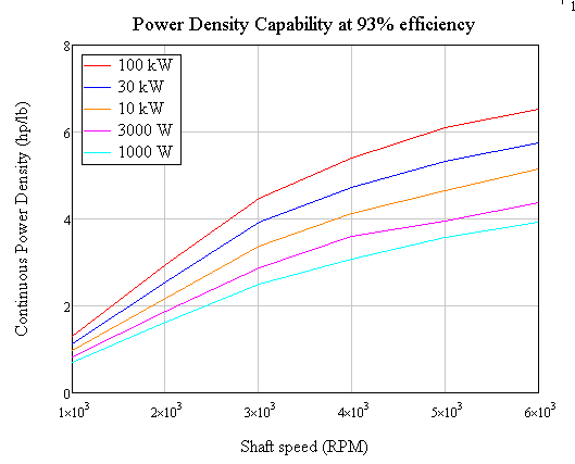 power density vs shaft speed 93% efficiency