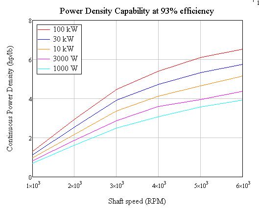 power density vs shaft speed 93% efficiency