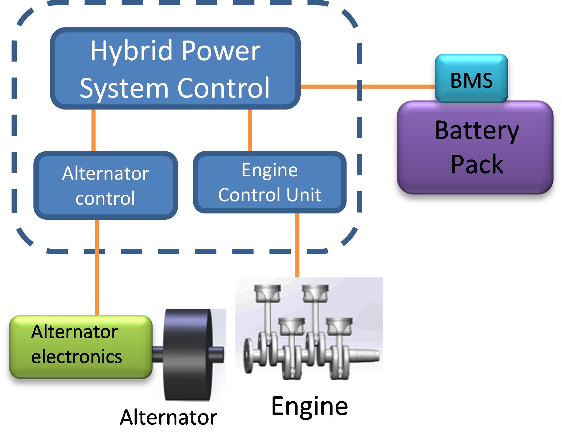 Control Communication Diagram